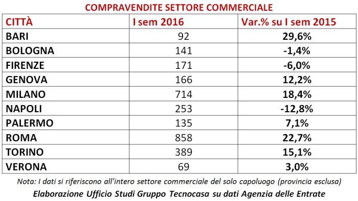 8840555fd7 L'analisi delle compravendite realizzata dall'Ufficio Studi del Gruppo  Tecnocasa su dati Agenzia delle Entrate evidenzia che nel primo semestre  del 2016 le ...