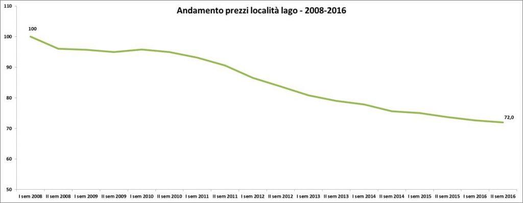 Estate 2017 prezzi immobiliari nelle localit lacustri - Casa prefabbricata prezzi 2017 ...