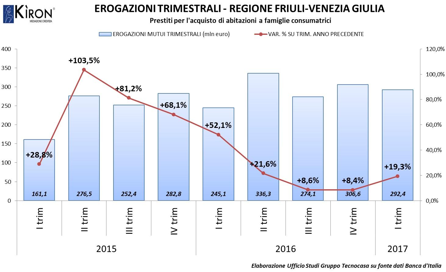 Mutui friuli venezia giulia itrim2017 news tecnocasa - Contributo regionale fvg prima casa 2017 ...