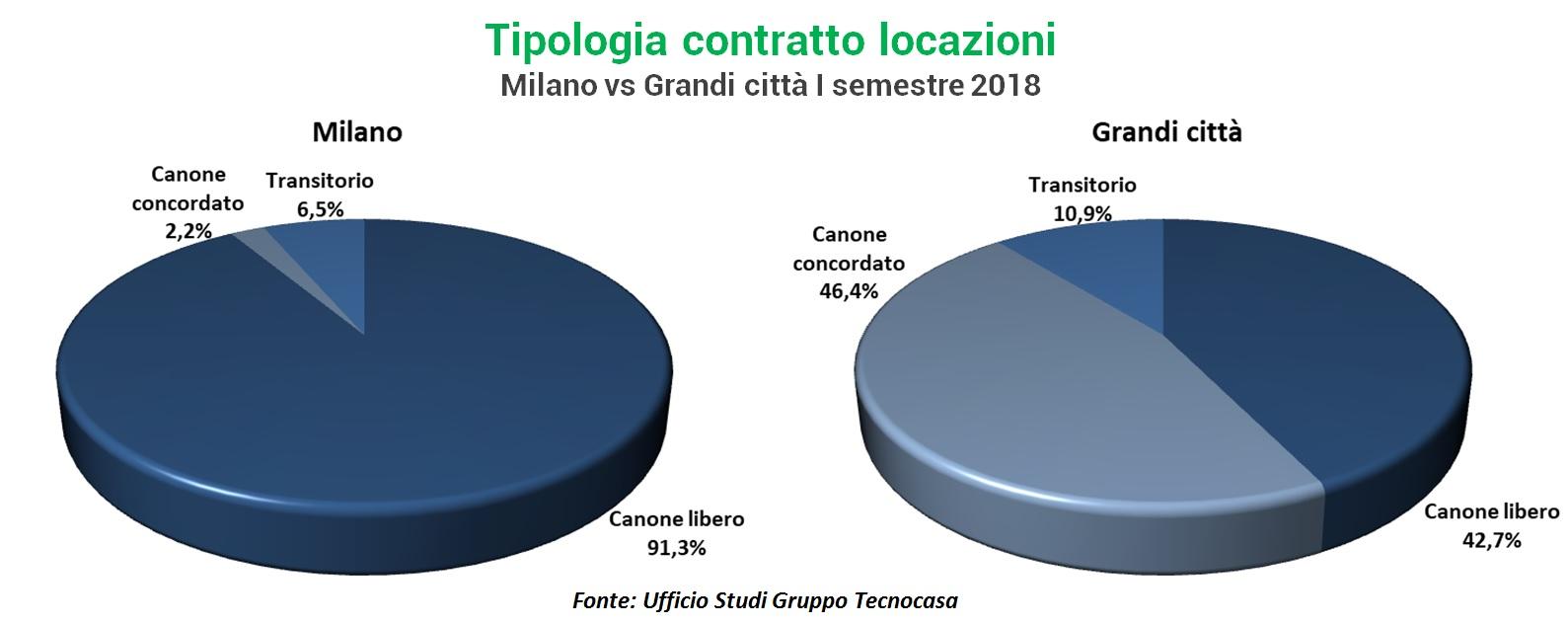 Italia: acquirenti ed inquilini