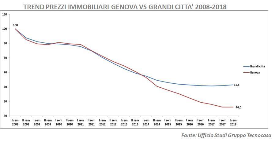 L'immobiliare a Genova
