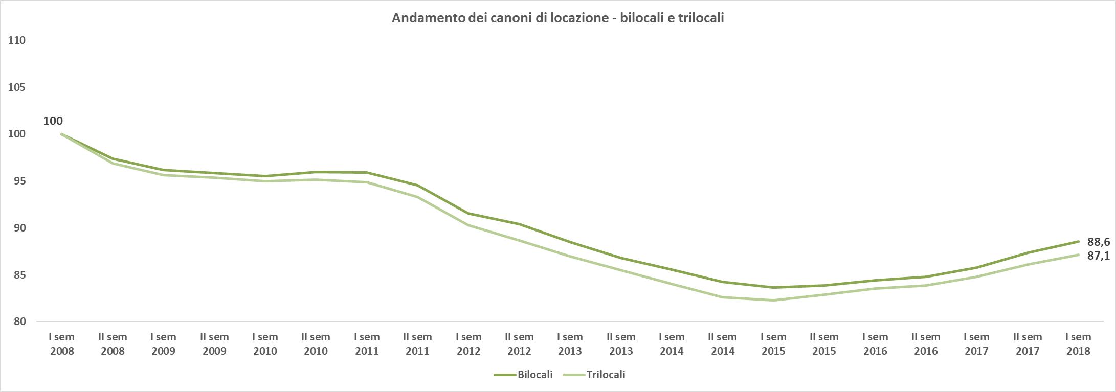 Il mercato delle locazioni dal 2008 a oggi