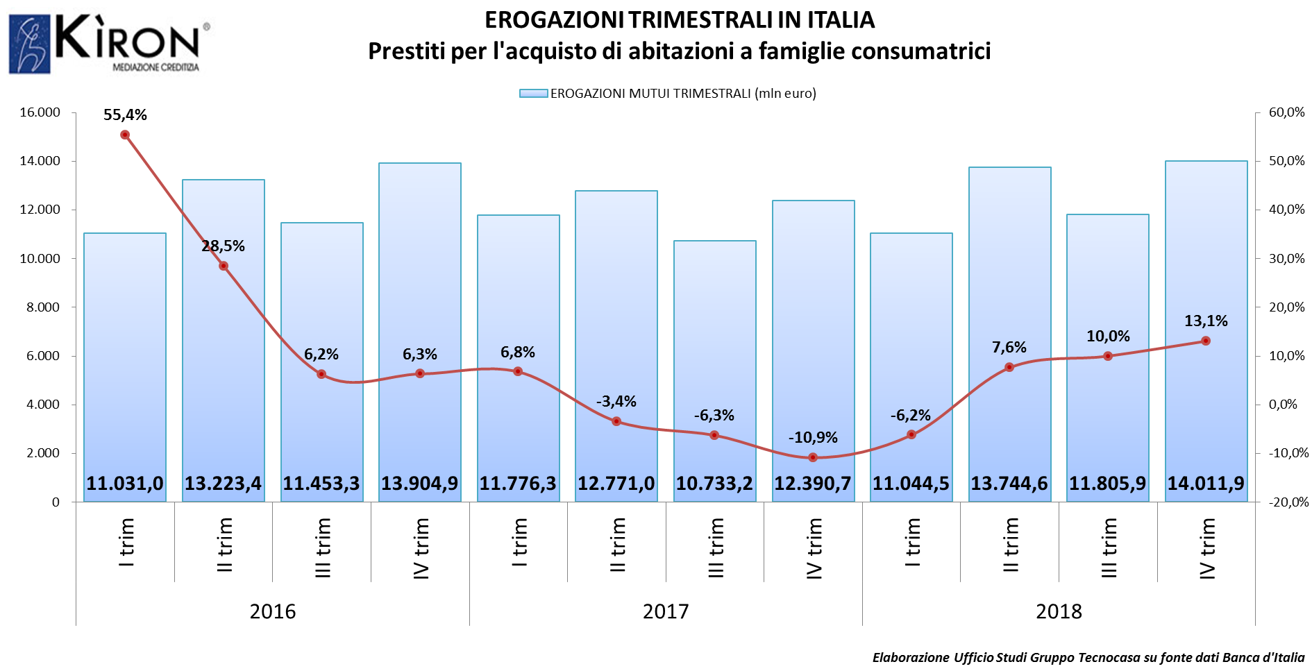 Continua la crescita dei mutui in Italia