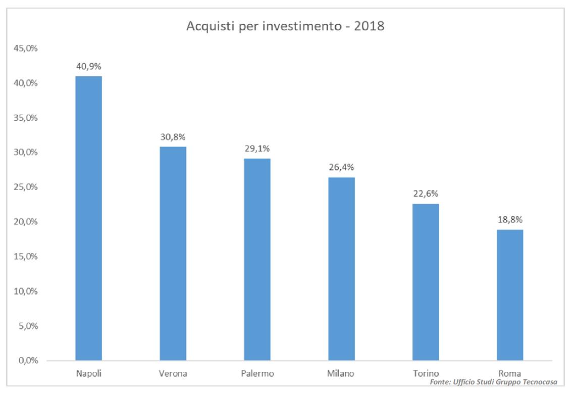 Investire nel mattone: l'Italia ci crede ancora