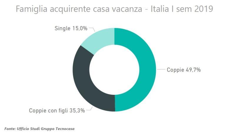 Casa vacanza: cosa acquistano gli italiani