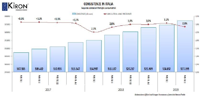 Consistenze II trimestre 2019