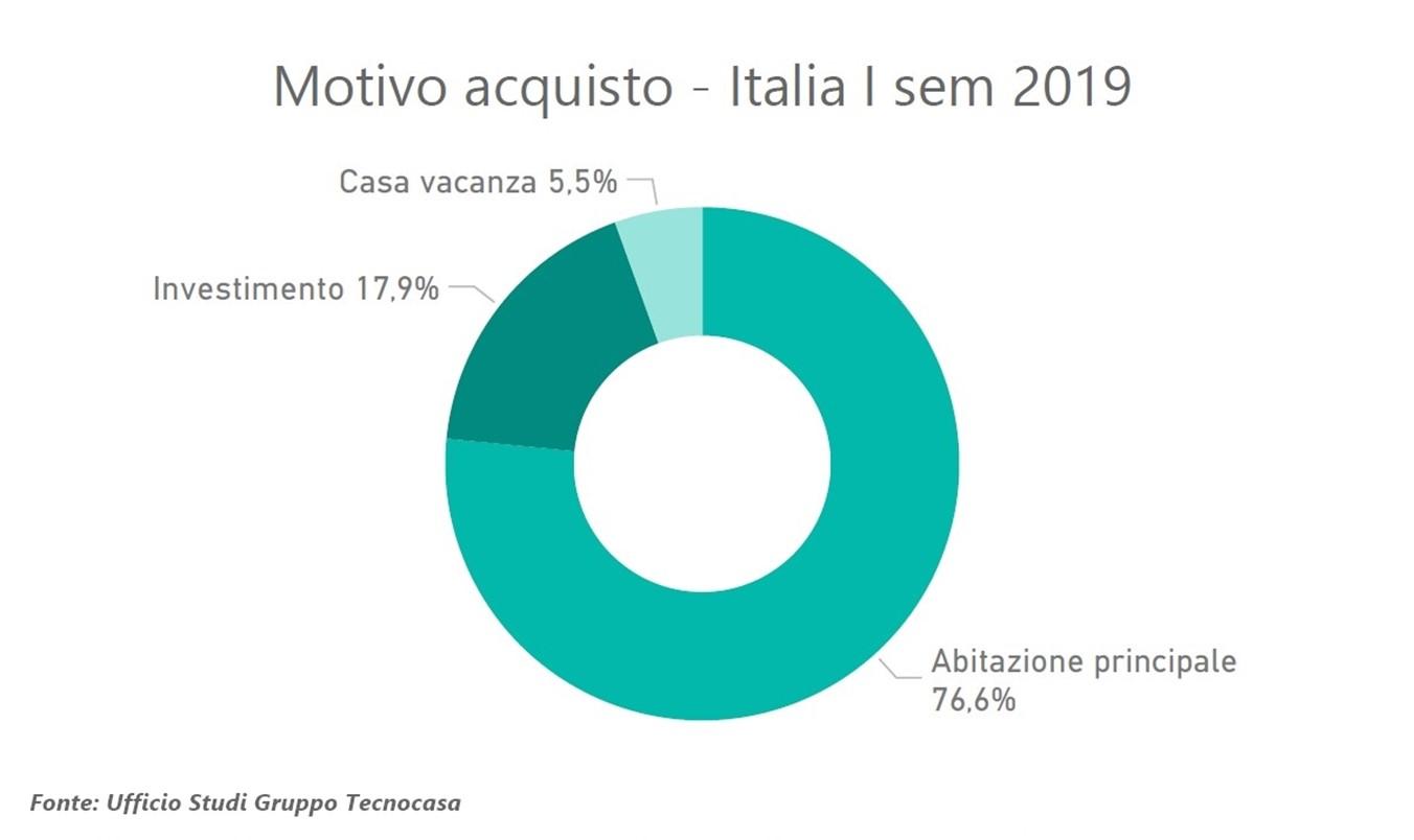 Mercato immobiliare italiano: le compravendite investitori nel primo semestre 2019
