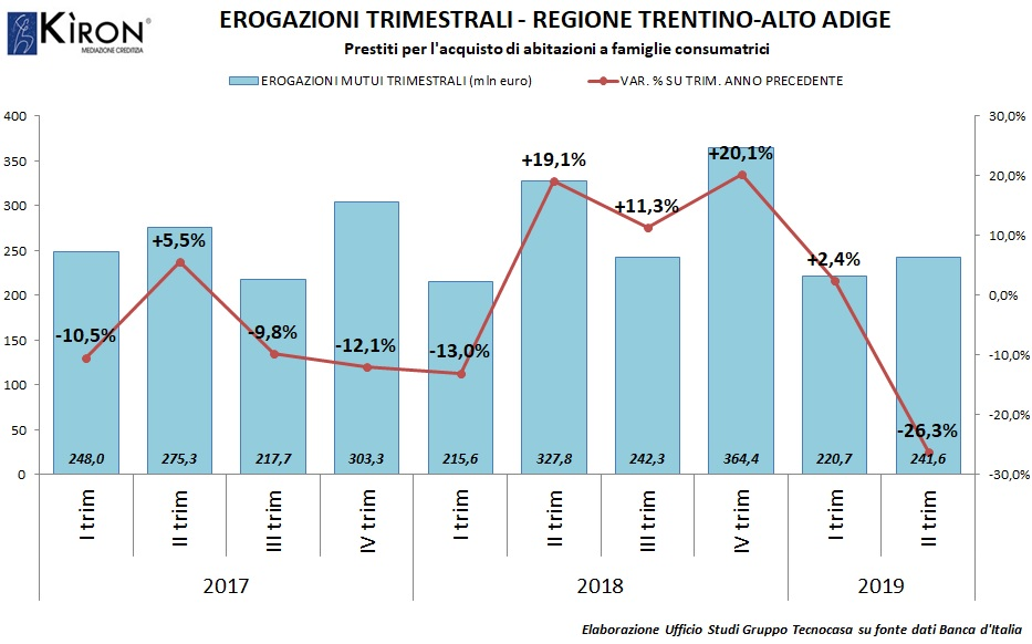 Mutui in Trentino Alto Adige II trim 19