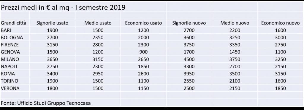 Prezzi medi degli immobili: Milano e Roma le più costose