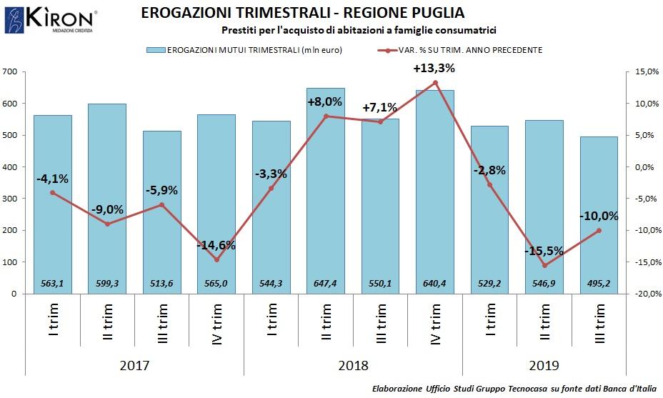 Mutui in Puglia IIItrim2019