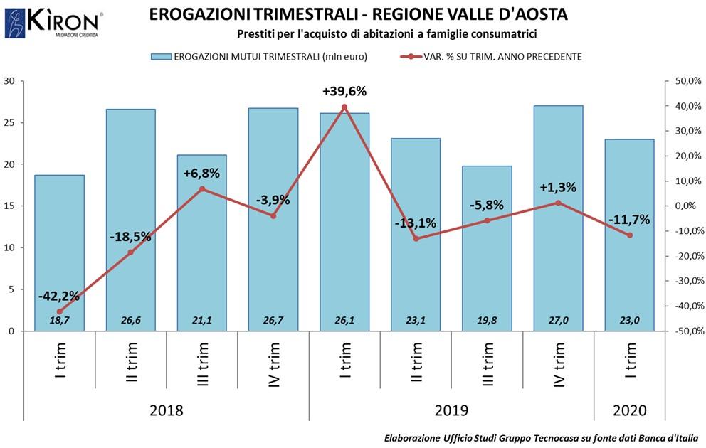 Mercato mutui in Valle d'Aosta I trim 2020
