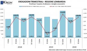 Mercato mutui in Lombardia II trim 2020