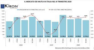 Italia: i dati sui mutui per le case nel terzo trimestre 2020