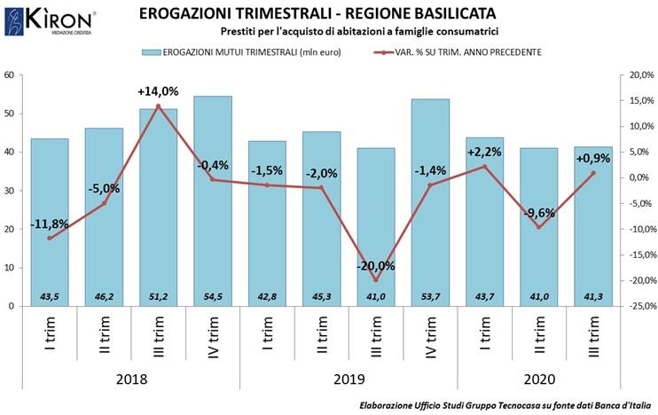 BASILICATA. MERCATO MUTUI III TRIMESTRE 2020