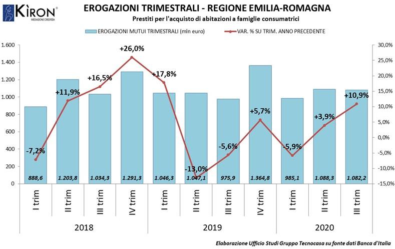 EMILIA ROMAGNA. MERCATO MUTUI III TRIM 2020
