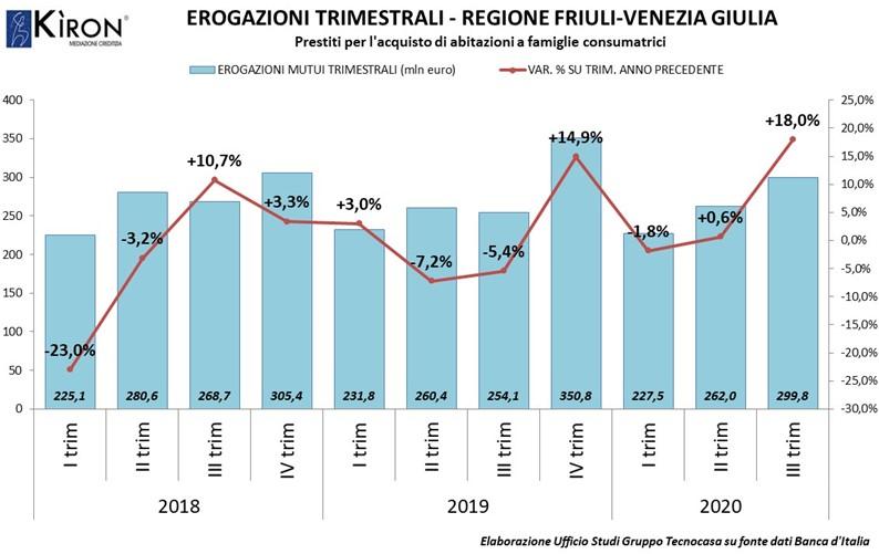FRIULI-VENEZIA GIULIA. MERCATO MUTUI III TRIM 2020