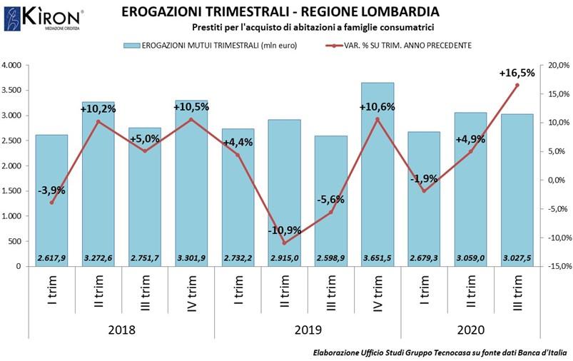 LOMBARDIA. MERCATO MUTUI III TRIM 2020