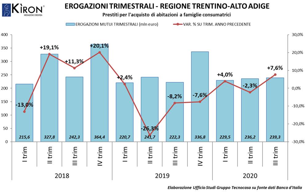 TRENTINO AA. MERCATO MUTUI IIITRIM 2020