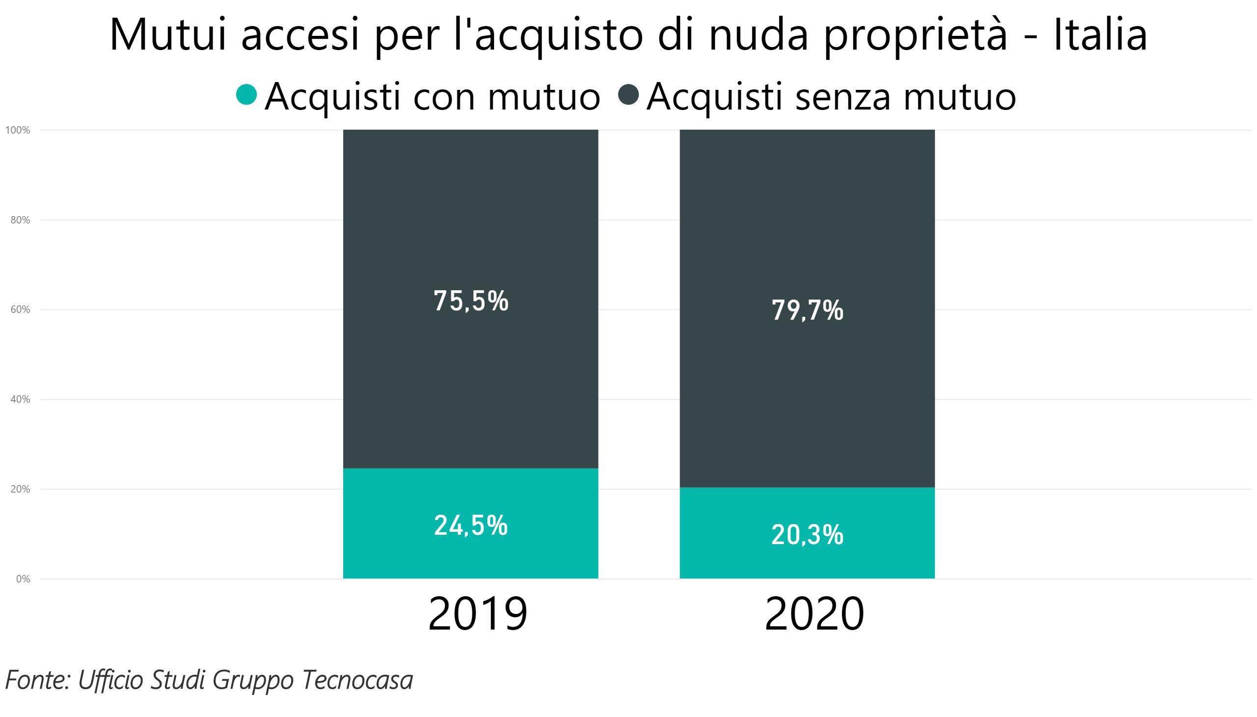 Dati del 2020 sugli acquisti immobiliari di nuda proprietà
